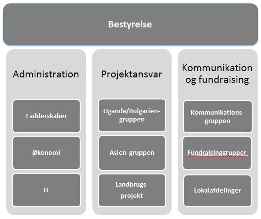 Organisationsdiagram for Verdens Børn
